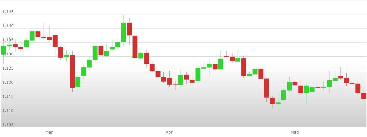 cambio euro dollaro analisi