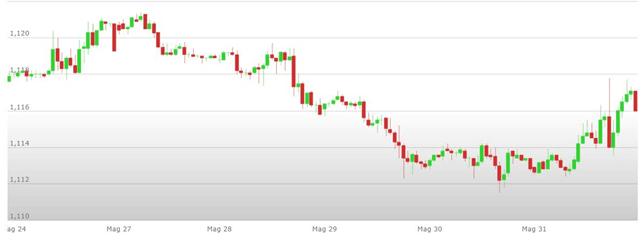 Cambio euro dollaro: analisi tecnica 03-07 Giugno 2019