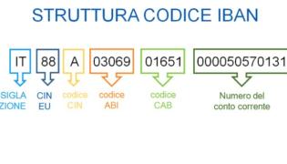 Codice IBAN: come si Calcola? Guida completa