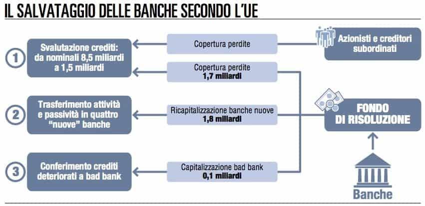 Fondo Interbancario di Tutela dei Depositi e salvataggio delle banche
