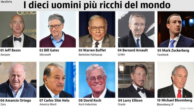 uomini più ricchi al mondo