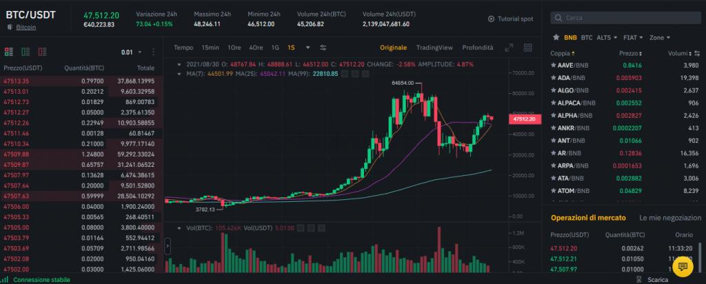 Come fare trading su Binance sulla piattaforma Base